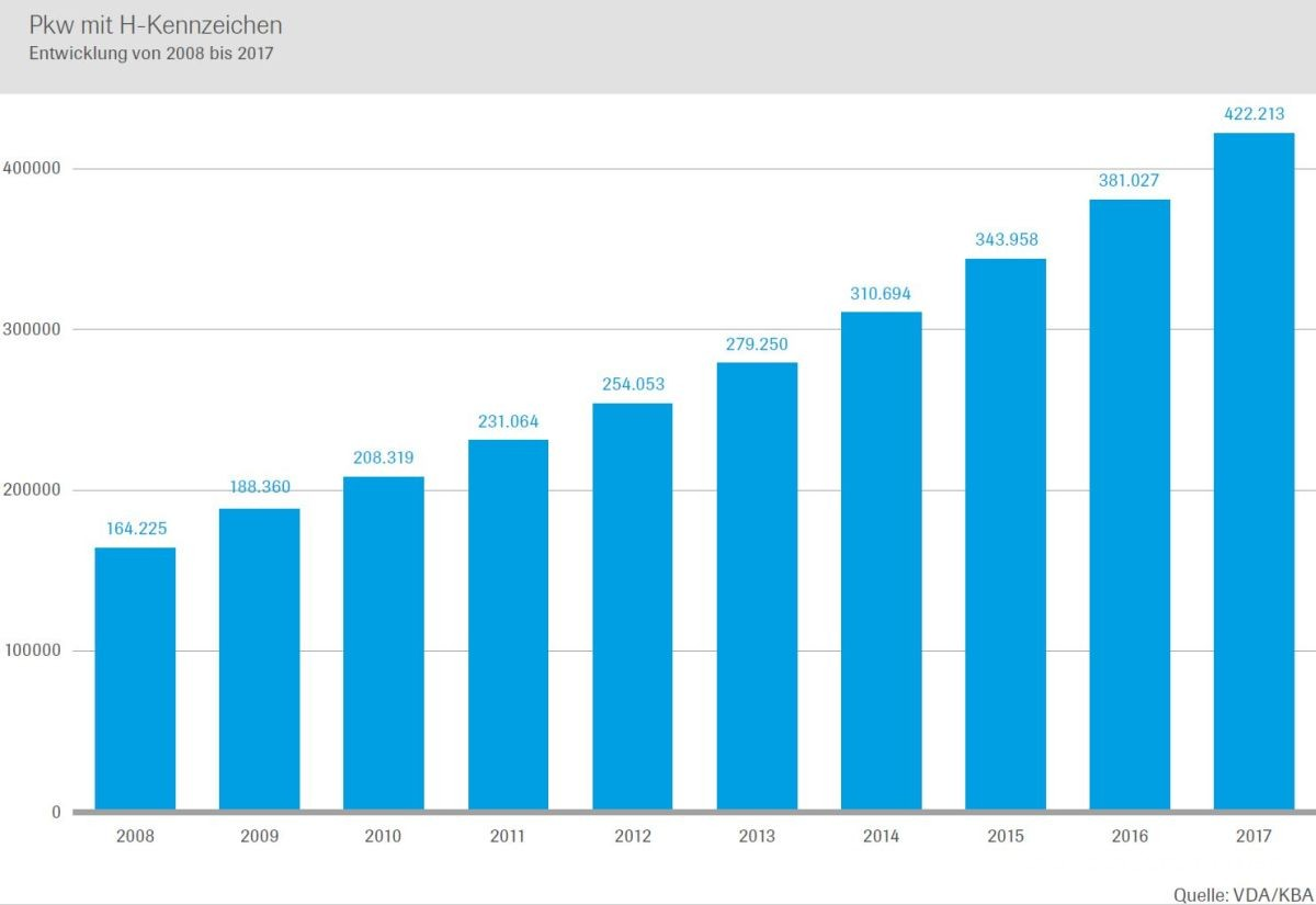 Oldtimer-Boom Statistik 1