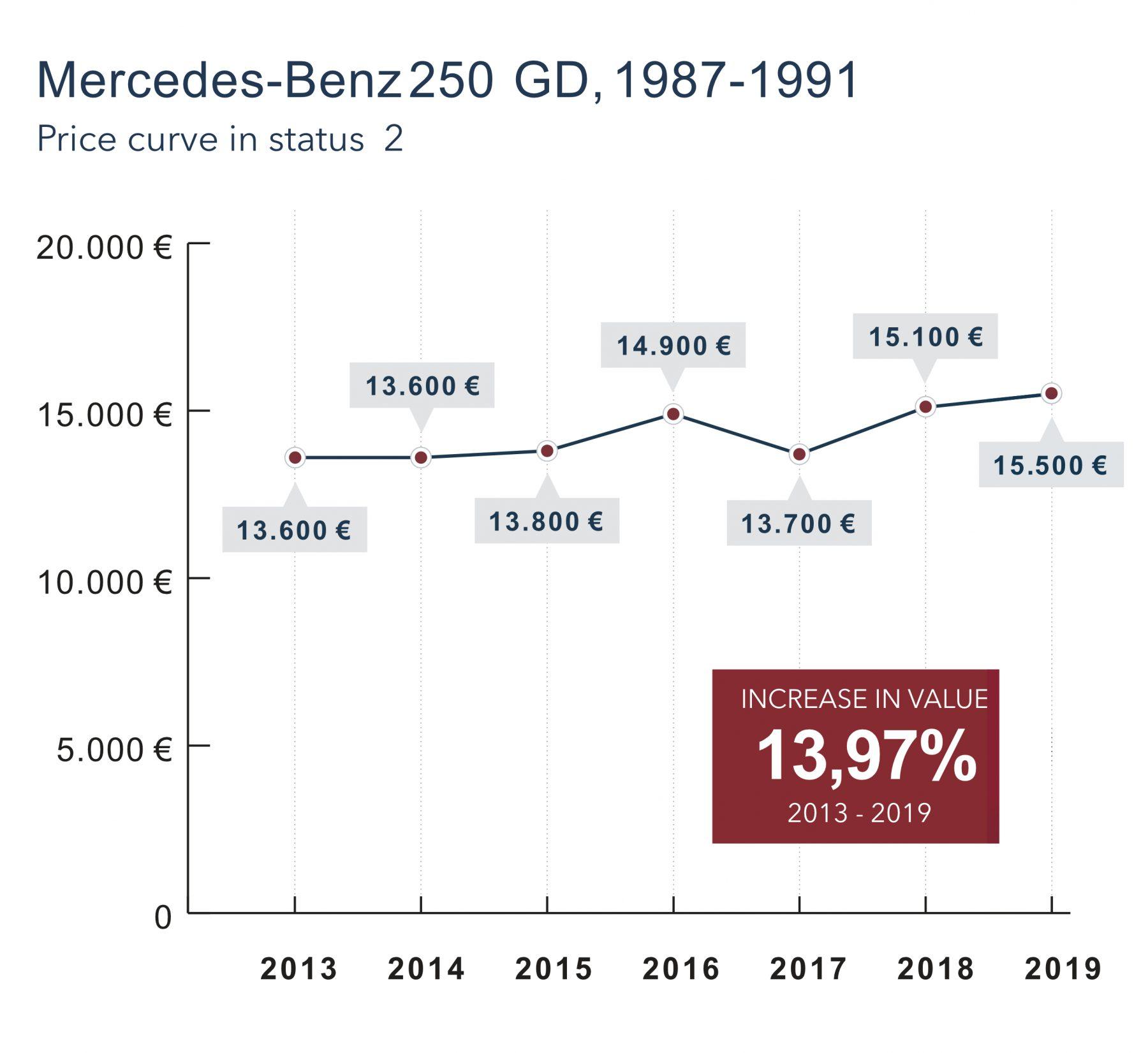 GrafikEN-Mercedes-Benz 250GD